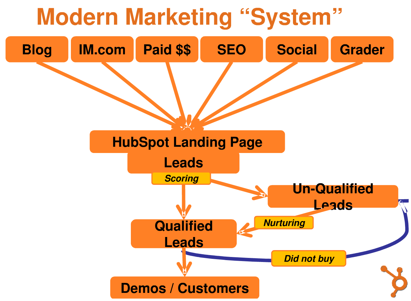 blog-modern-marketing-system