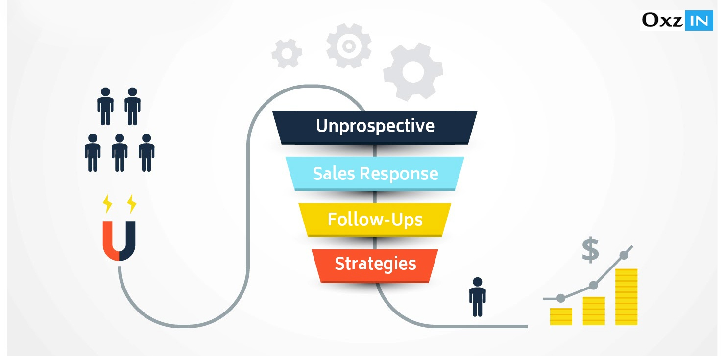 Unprospective – Sales Response – follow-ups – Strategies